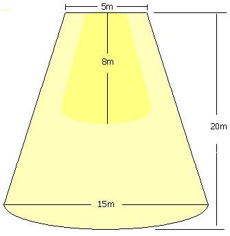 Διάγραμμα κατανομής έντασης φωτισμού