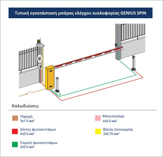 Τυπική εγκατάσταση μπάρας ελέγχου κυκλοφορίας GENIUS SPIN