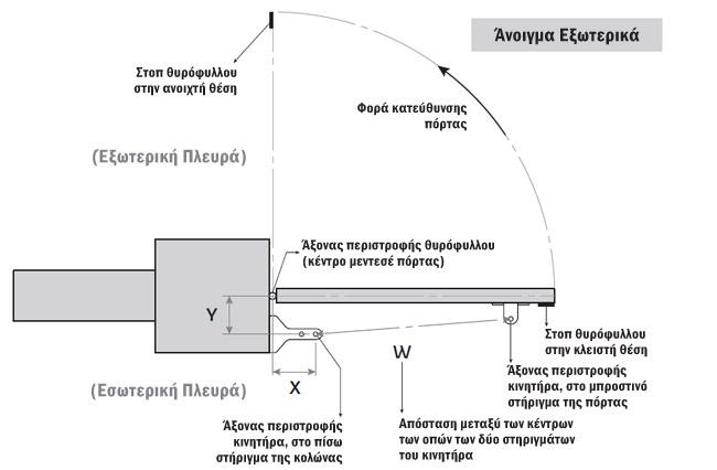 Γεωμετρία τοποθέτησης μηχανισμών Lince - Εξωτερικό άνοιγμα