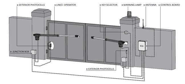 Τυπική εγκατάσταση μηχανισμών Lince