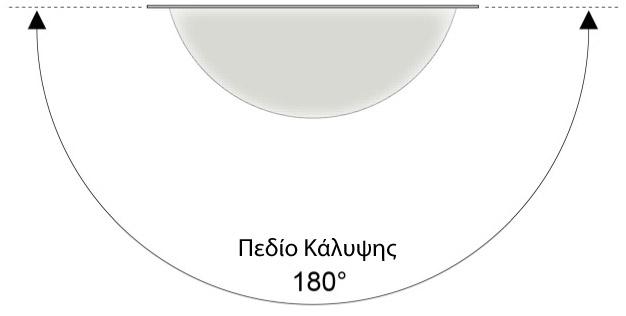 Καθρέπτης τοίχου ελέγχου και παρακολούθησης