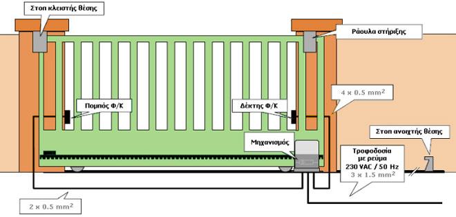Τυπική εγκατάσταση μηχανισμού συρόμενης πόρτας